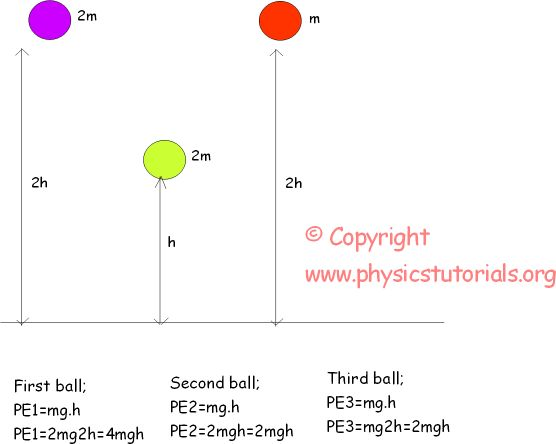 Potential Energy with Examples