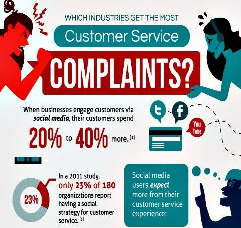 Customer Service Complaints: Which Industry has the best customer ...