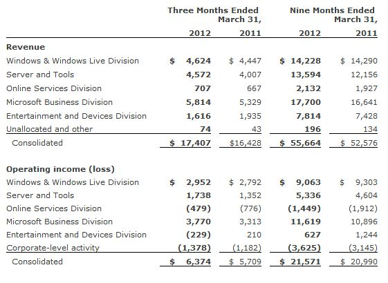 Enterprise carries Microsoft until Windows 8 launch; Q3 strong | ZDNet
