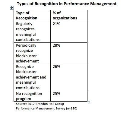 3 Performance Management Practices that Make a Business Difference ...