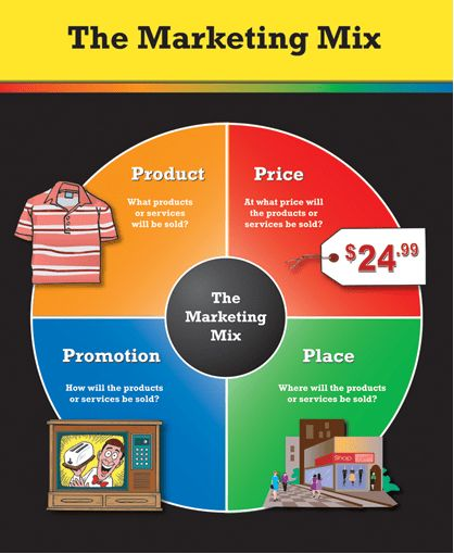 promotion products service plan This helps to ensure that your marketing plan, your marketing strategy and your overall business strategy all work together for example, suppose your business strategy is based on providing premium quality products and service.
