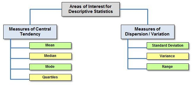What is Descriptive Statistics? - International Six Sigma Institute
