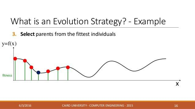 Covariance Matrix Adaptation Evolution Strategy - CMA-ES
