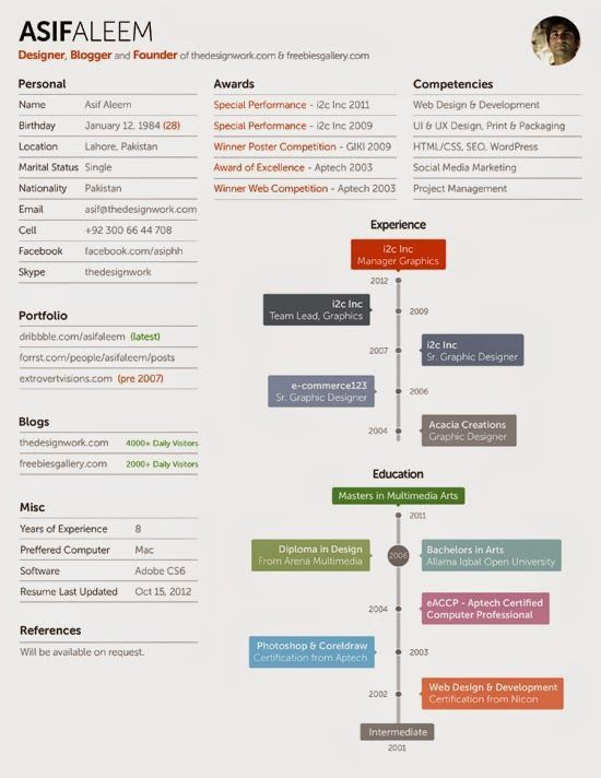30 best Resume Ideas images on Pinterest | Resume ideas, Cv design ...