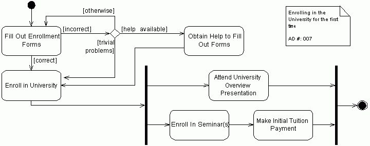 UML 2 Activity Diagramming Guidelines