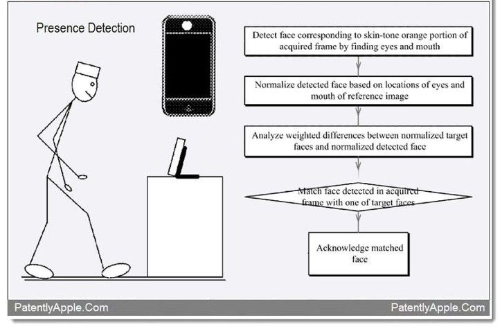 Apple Patent Describes New Type of Face-Recognition Tech | WIRED