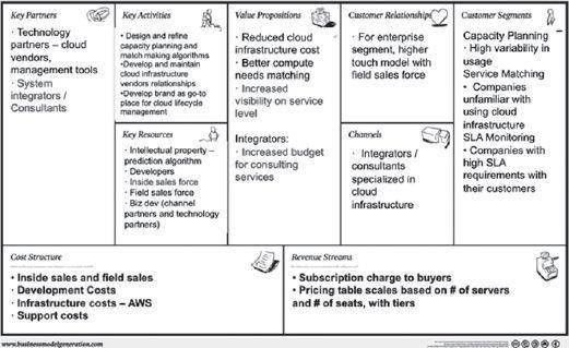 Use the Business Model Canvas as The Customer Discovery Scorecard ...
