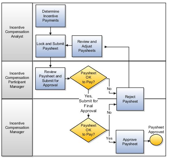 Oracle Fusion Applications Incentive Compensation Implementation Guide