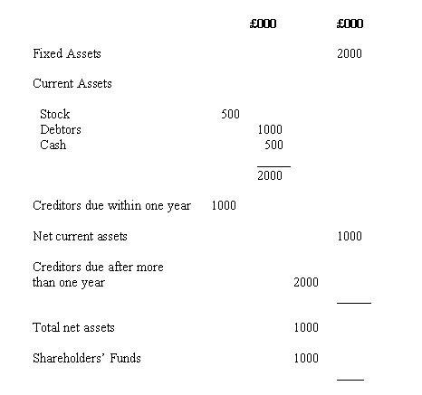 Profit and loss accounts and balance sheet Accounts business ...