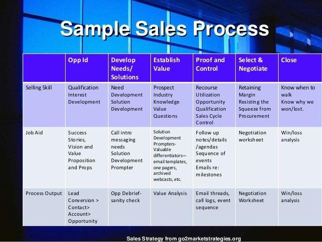 Building an enterprise sales strategy