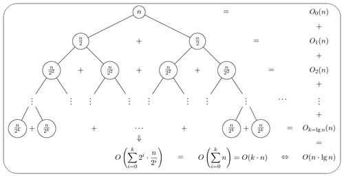 Merge sort recursion tree | TikZ example