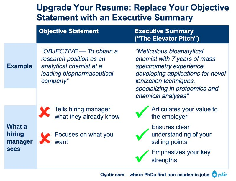 The Most Important Thing on Your Resume: The Executive Summary ...