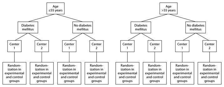 Example of the HEMO study which used block randomization ...