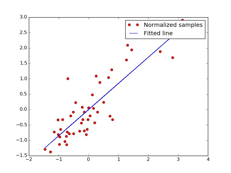 Using Linear Regression in TensorFlow - Blog on All Things Cloud ...
