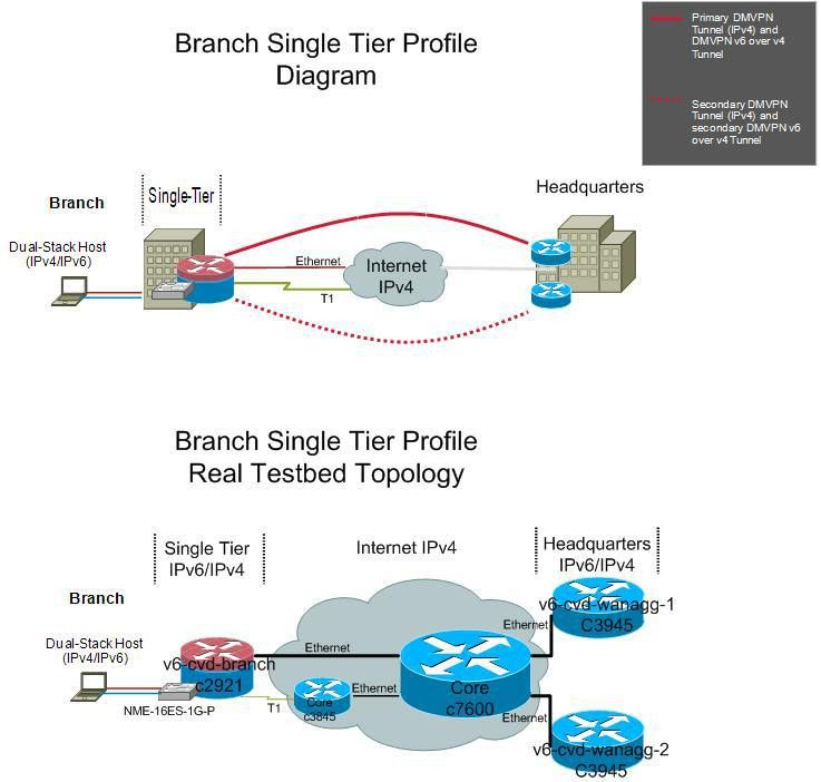 IPv6 and IPv4 Dual Stack on a Branch Router Configuration Example ...