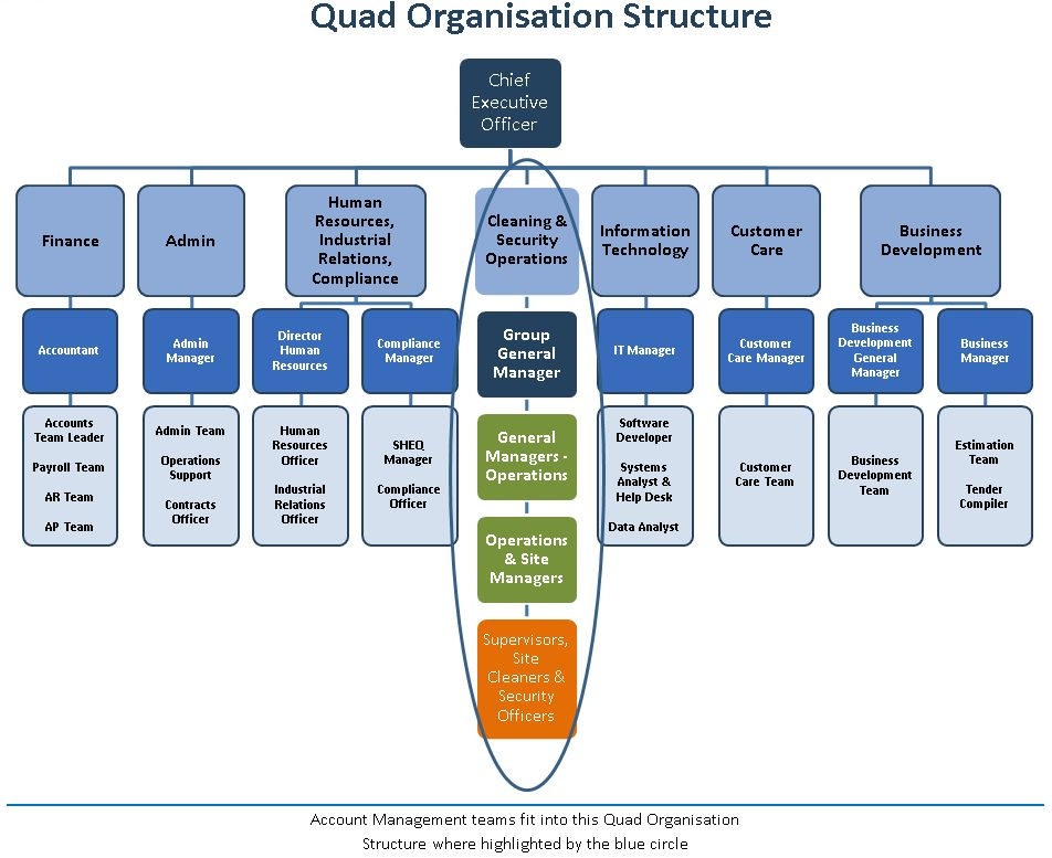 Organisation structure | Quad Services Cleaning Company
