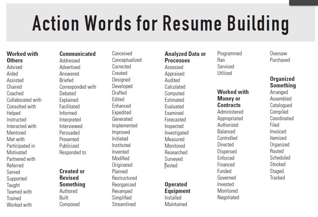 Resume Building Tips: Action Words for Resume Building, power ...