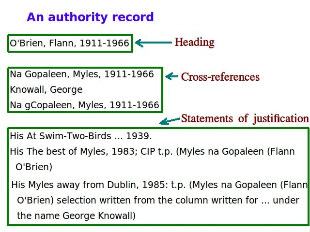File:An example of an authority record.png - Wikimedia Commons