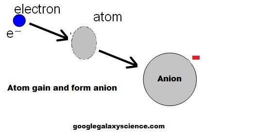 What is a Cation, Ion and Anion   Google Science - Google Galaxy ...