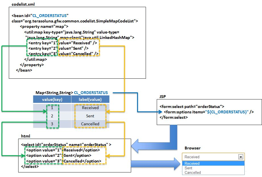 5.14. Codelist — TERASOLUNA Server Framework for Java (5.x ...