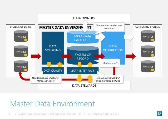 How to identify the correct Master Data subject areas & tooling for …