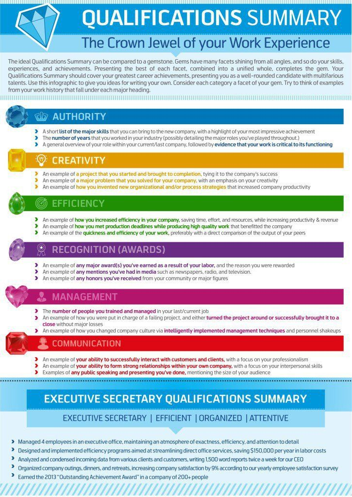 How to write a #qualifications summary in your #resume ...