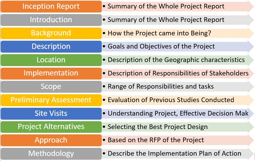 Writing Small Dam Project Inception Report | Format, Download Template