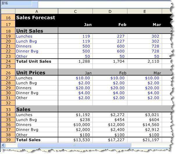 A Detailed Sample Restaurant Sales Forecast | Bplans