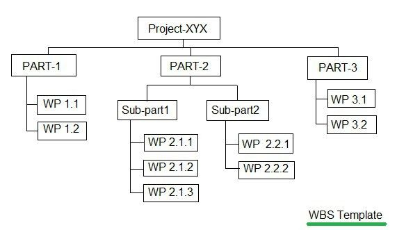 what is WBS in project management-Work Breakdown structure