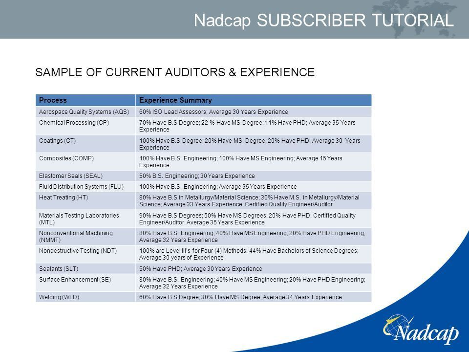 AGENDA Nadcap Overview Organizational Structure of Nadcap Nadcap ...