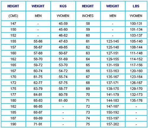 Your Ideal Weight As Per Your Height - XciteFun.net
