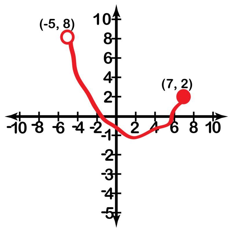 Intervals and Interval Notation ( Read ) | Algebra | CK-12 Foundation