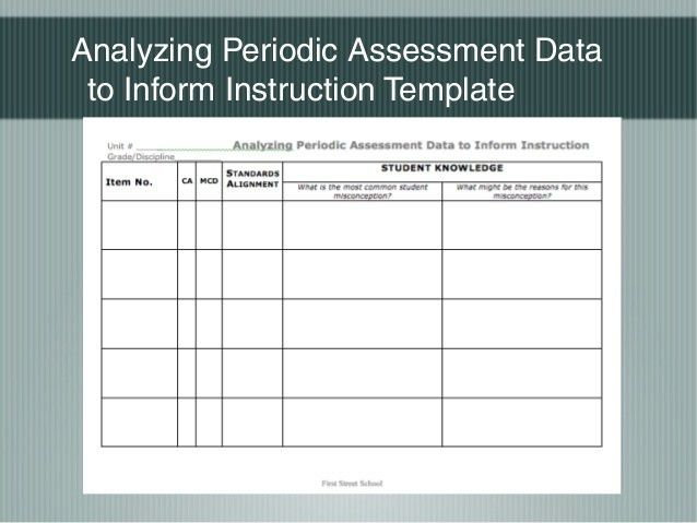 LPA Data Analysis and Instructional Implications PD