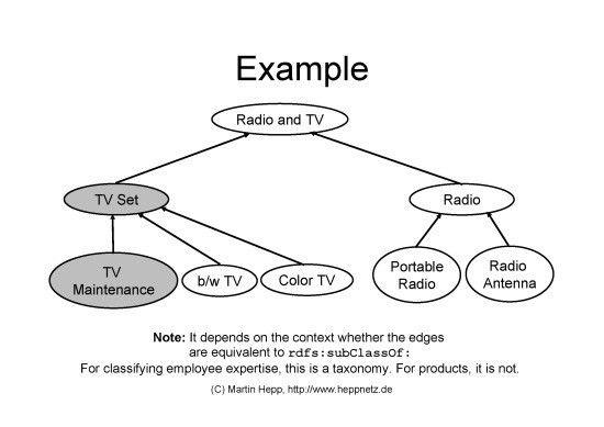 SKOS2OWL: Online tool for deriving OWL ontologies from SKOS ...