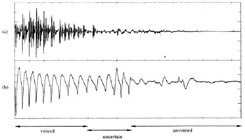 Example of asynchrony between the speech signal (a) and the...