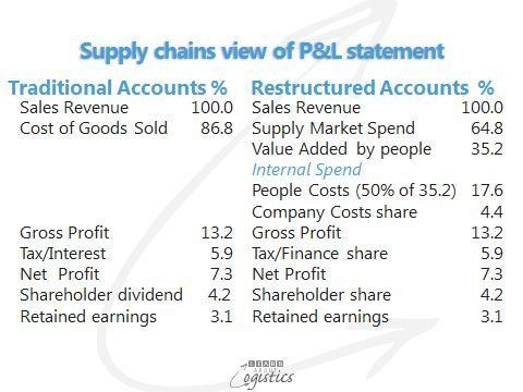 Where are your total supply chain costs shown? - Learn About Logistics