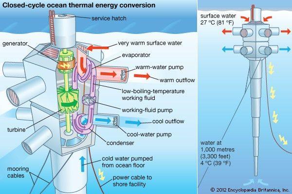ocean thermal energy conversion (OTEC) | technology | Britannica.com