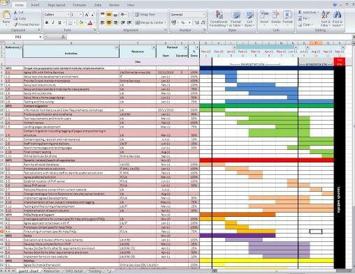 gantt charts | Libwebrarian's Blog