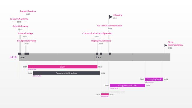 Office Timeline: Project Management - Free Timeline Templates