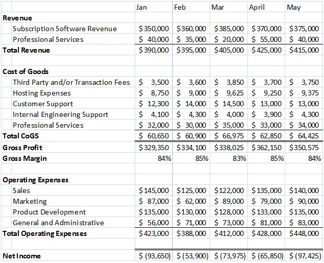 What Should a SaaS Income Statement Look Like?