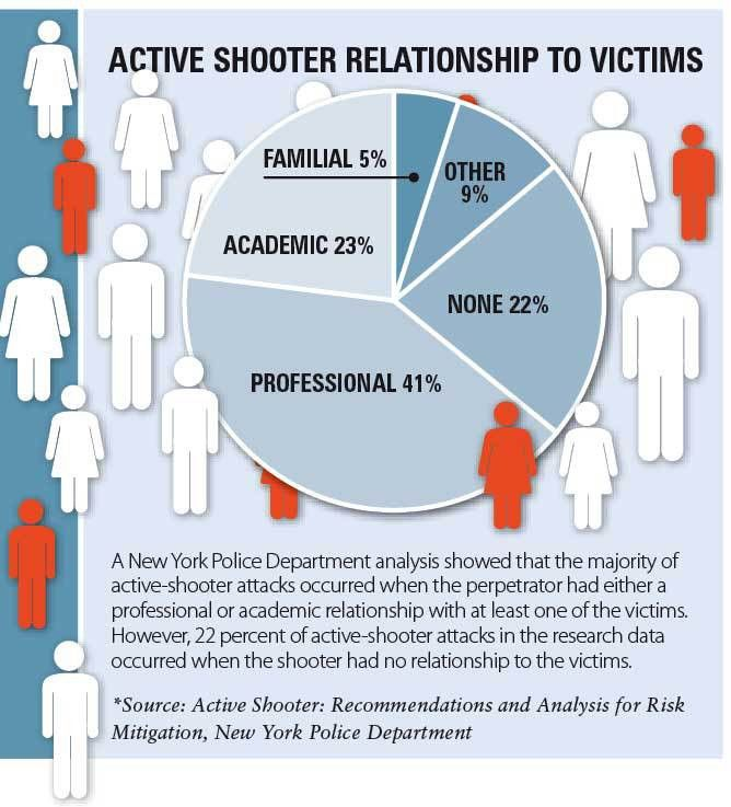 28+ Active Shooter Plan Template   Active Shooter Policy Template ...