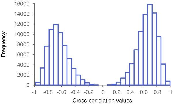 The data from the biological example. Histogram of cross ...