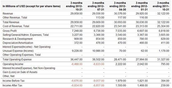 PBT Consulting: Stock Prices
