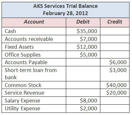 Trial Balance Bookkeeping Services by Certified Public Accountants