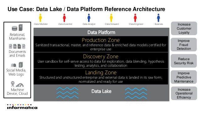 """Sören Eickhoff, Informatica GmbH, """"Informatica Intelligent Data Lake …"""