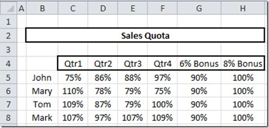 Excel Dashboard Templates How-to Create Sales Quota Threshold ...
