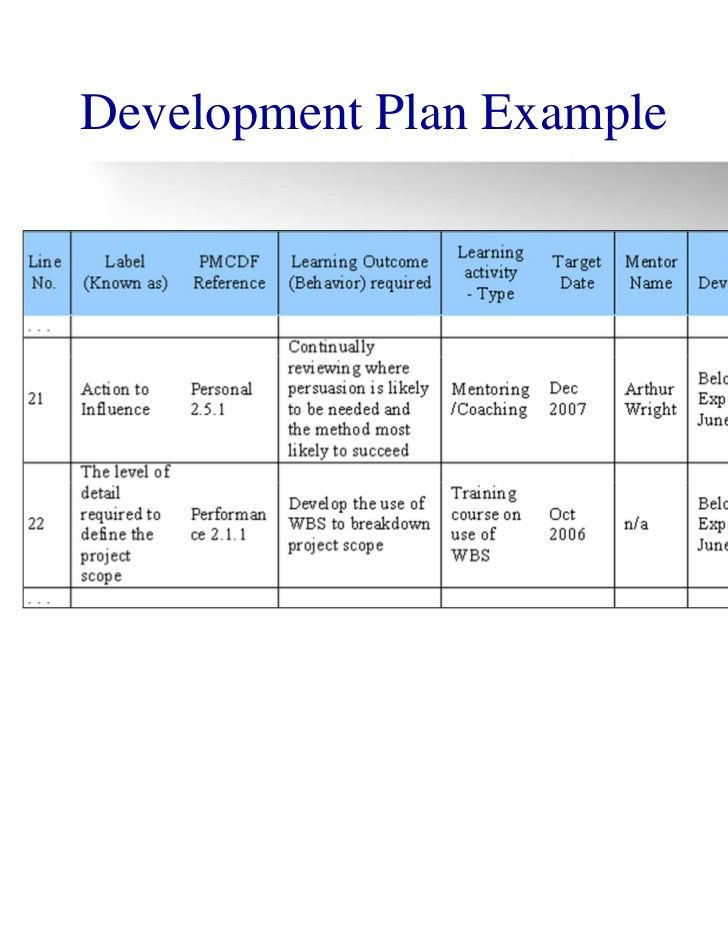 Career Progression Plan Template. Personal Development Plan ...