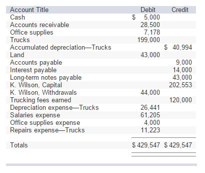 Use The Above Adjusted Trial Balance To Prepare Wi... | Chegg.com