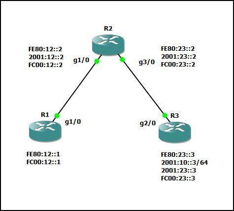 Which IPv6 source address to choose | kemot-net.com