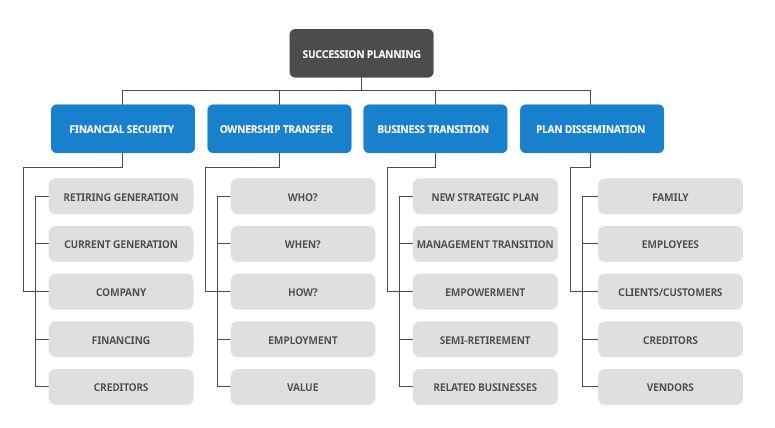 Succession Planning - Segal Consulting